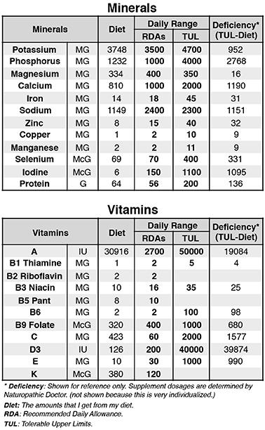 FoodSelecter13 Doses.numbers-Food SelecterPH 8.5h